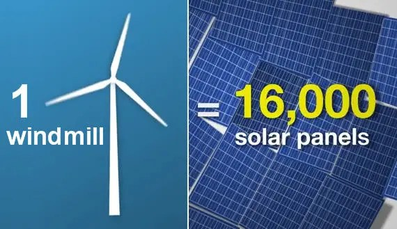 5 Wind Turbine 16,000 Solar Panels 5