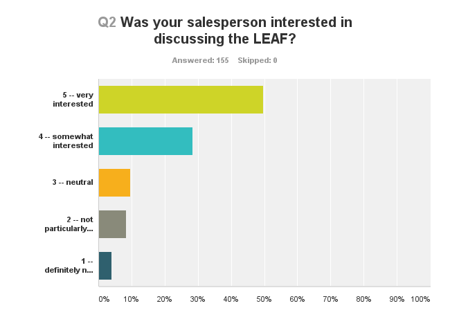 Nissan LEAF Shopper Survey Results 1