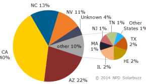 US solar PV project pipeline