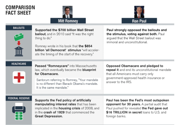 Side by Side Comparison Flyer of Romney and Paul