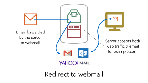 Redirect to webmail - email forwarded to webmail