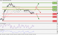 NZDUSD Bias Bearish, Menguji Support di Kisaran 0.6687