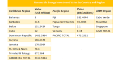 Renewable Energy Investment Value