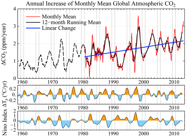 Prior to 1981 the CO2 change is based on only Mauna Loa, Hawaii. Temperature changes in lower diagram are 12-month running means for the globe and Niño3.4 area [16].