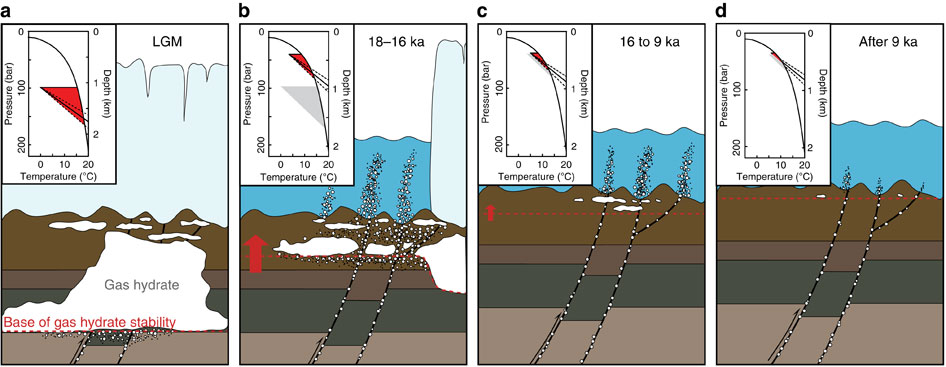 (a) During the LGM, gas hydrate stability shown with the red area in the top-left corner was extending up to 600m below the seabed. (b) Methane migrates through fractures and porous media as a result of gas hydrate dissociation triggered by grounded ice sheet retreat 18–16ka. (c) Gas hydrate dissociation continues during the isostatic rebound and bottom water warming from ~16 to ~9ka. (d) After ~9ka to present, gas plumes occur locally connected to open deep-seated faults. The average geothermal gradient and associated 2σ uncertainties (31±6 °C km−1 (ref. 52)) are shown by solid and dashed lines, respectively, at the base of gas hydrate stability fields (red areas). The red arrow depicts relative change of the base of the GHSZ (red dashed line). Temperature and pressure constraints used for assessing change in GHSZ are in Supplementary Table 3.