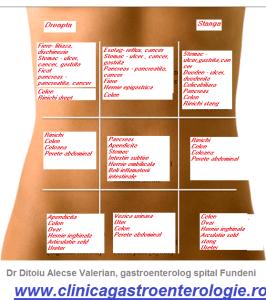 cauzele-durerilor-abdominale
