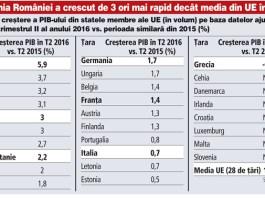 România, cea mai mare creștere economică din UE în al doilea trimestru