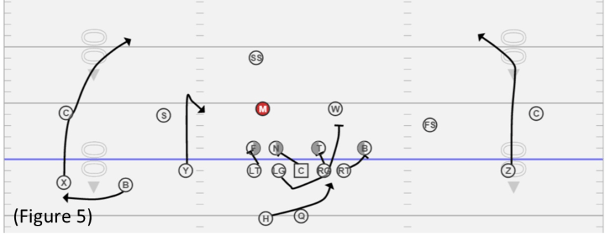 Spread Offense Gap Scheme