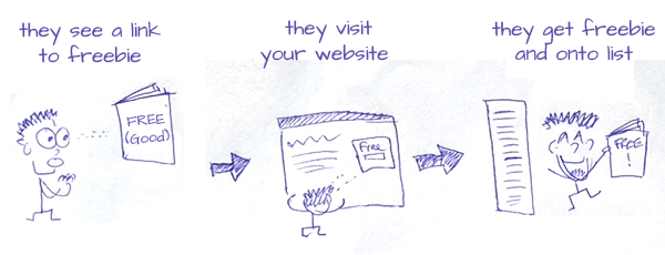 coaching website design - freebie diagram for attracting clients