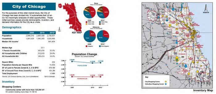 2013 Citywide Retail Marketing Analysis
