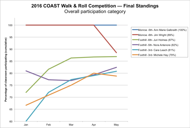 Walk & Roll Challenge 2016 Results Graph