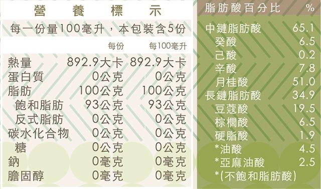 20150216 有機椰子油農糧104-1096-00001