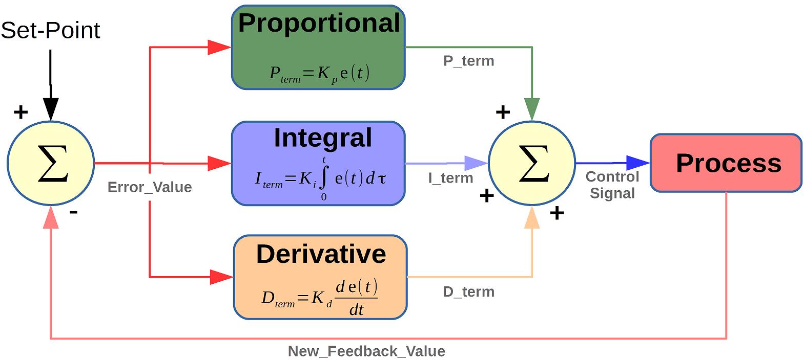 pid tutorial c code example using a stellaris lm3s6965