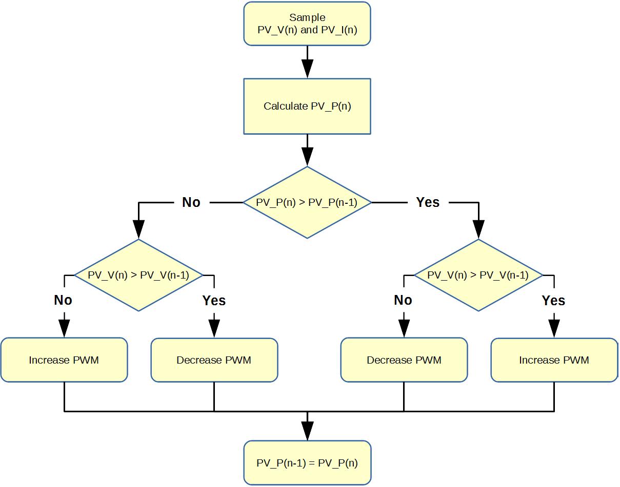Algorithm Flow Chart Maker 5772859 Generator Diagram Page Tagsvisustin Aivostoprocess Flowchart Work Process Basicwhat Is A Lucidchartbasic Symbols And