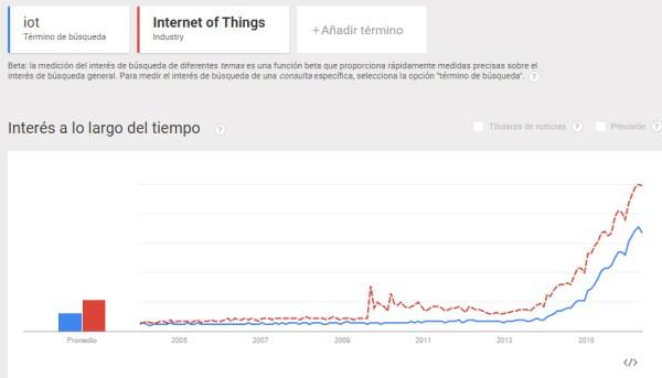 trends-iot