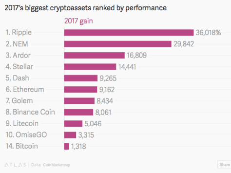2017's Biggest Cryptoassets Ranked by Performance