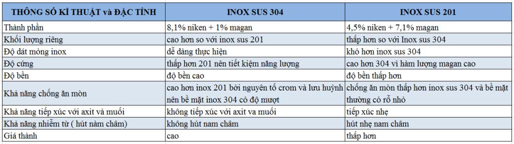 phan-biet-inox-304-va-inox-201