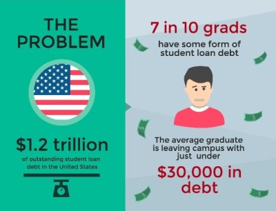 The Impact of Student Debt on the Daily Lives of Young Americans | College Transition Publishing