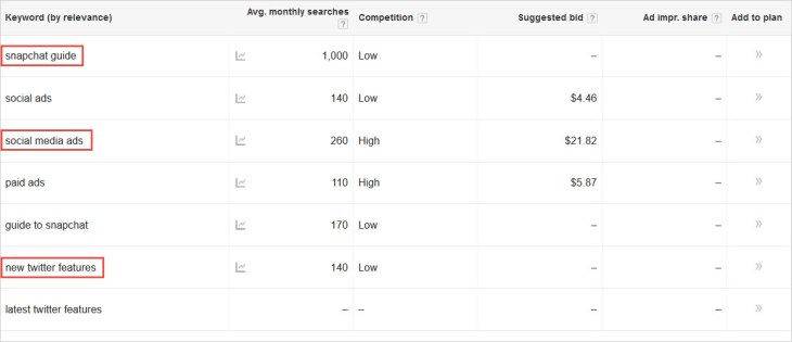 keyword-planner-results