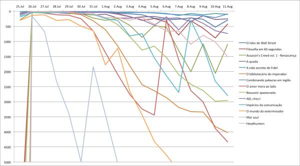 Posição dos participantes da Promoção da Semana (25 a 31 de julho) na lista de mais vendidos da loja Kindle. (Nota: as posições abaixo de 5000º foram omitidas para não dificultar a visualização do gráfico.)
