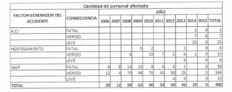 Fuente: Unidad Administrativa de Consolidación Territorial (UACT). Respuesta presentada a la CCCM el 12 de mayo de 2015 mediante un derecho de petición.