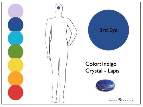Medium Of What Color Is Indigo