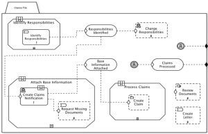 CMMN diagram from OMG CMMN 1.0 specification document