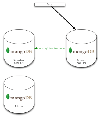 Initial State - Simple Pri/Sec/Arb MongoDB Replica Set