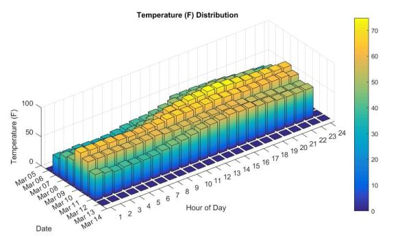 MATLAB weather station temperature plot
