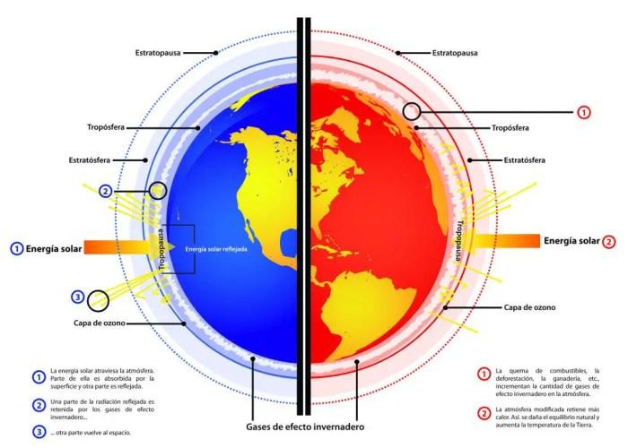 Cómo los gases y la radiación solar contribuyen al cambio climático