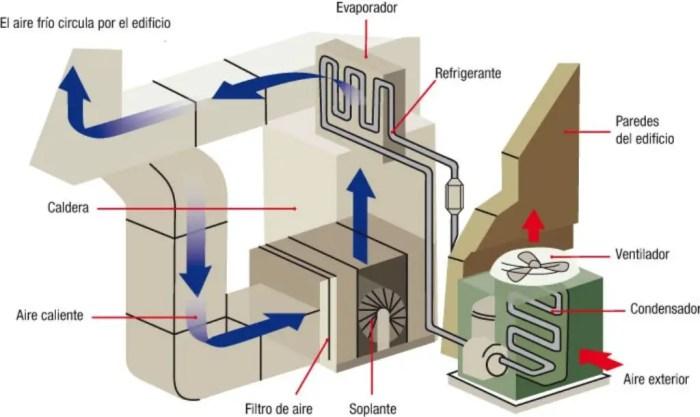 Esquema del funcionamiento de un sistema de aire acondicionado central