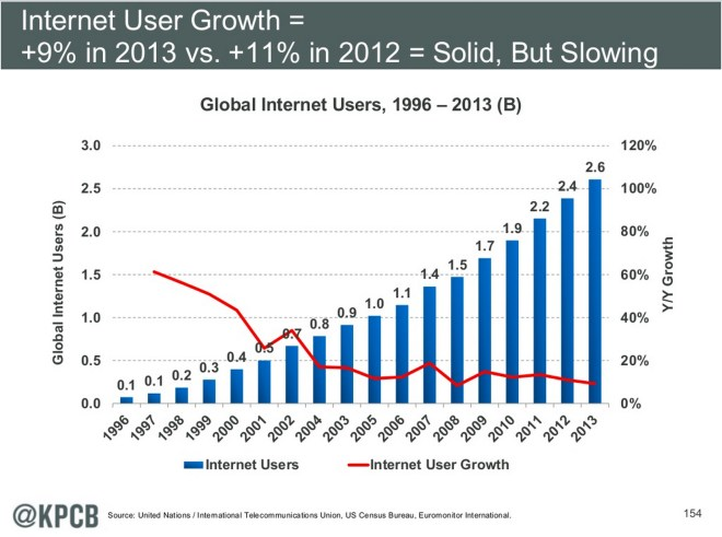 user-growth