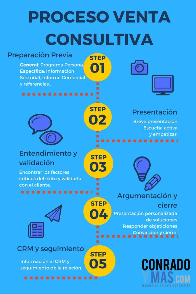 El Nuevo Proceso De Venta Consultiva   Infografía Y Fases