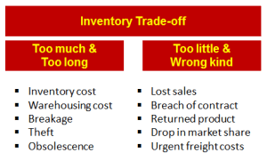 Inventory trade off