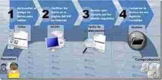 ciclo de recepcion cbb thumb Ciclos para validar Comprobantes Fiscales CBB CFDI CFD e Impresas 2012   Parte 1