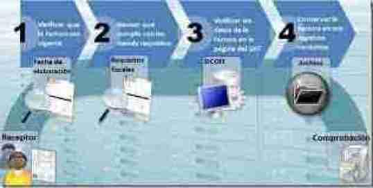 ciclo uso de facturas impresas thumb Ciclos para validar Comprobantes Fiscales CBB CFDI CFD e Impresas 2012   Parte 1