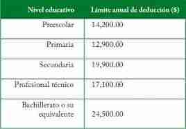 limite deduccion colegiaturas 2013 thumb Deducción de Colegiaturas 2013   Declaración Anual de Personas Físicas 2014