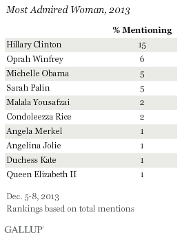 Most Admired Woman, 2013