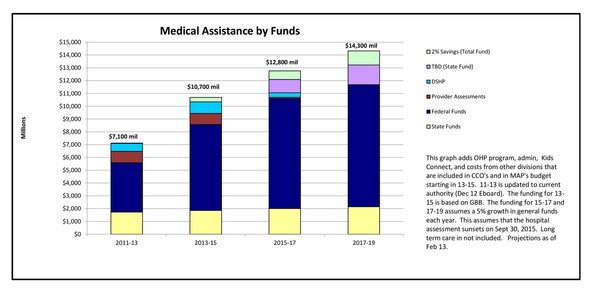 "medical assistance fundsbargraph original crop Kitz & Dems priorities are not ""for the kids"""