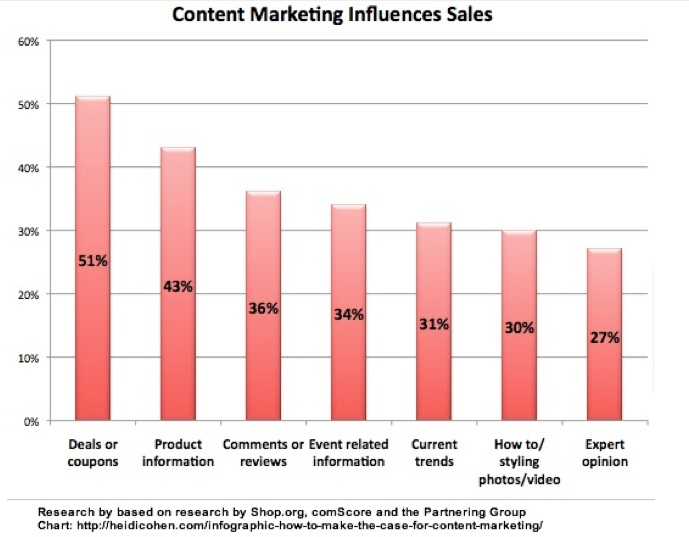 content marketing influences sales
