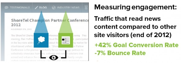 shortel measuring engagement, traffic