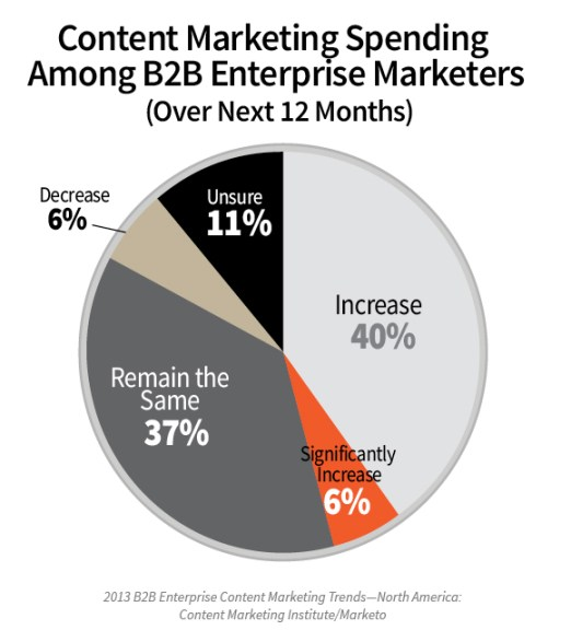 How enterprises handle b2b content 6 key insights from our research