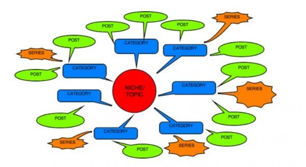 visual blog content-problogger