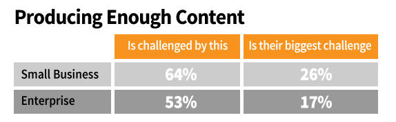 b2b content-producing enough