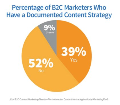 pie chart-documented content strategy