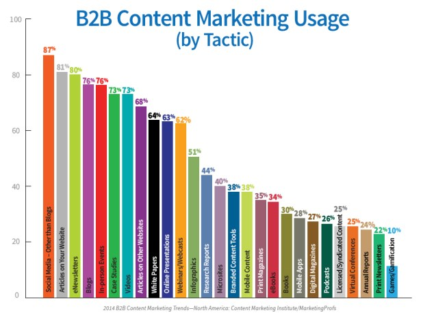 Chart - B2B Content Marketing By Tactic