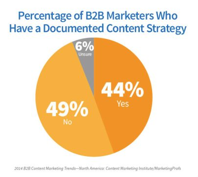 graph on documented content strategy percentages
