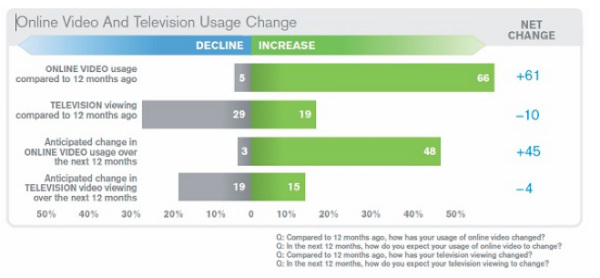 online video and television usage change