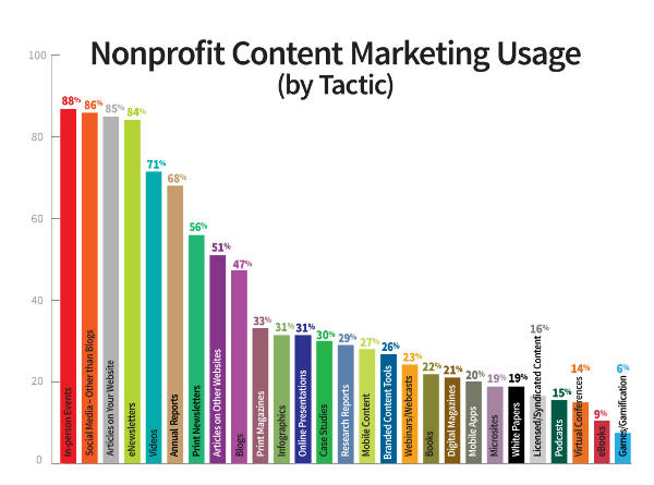 nonprofit usage tactics
