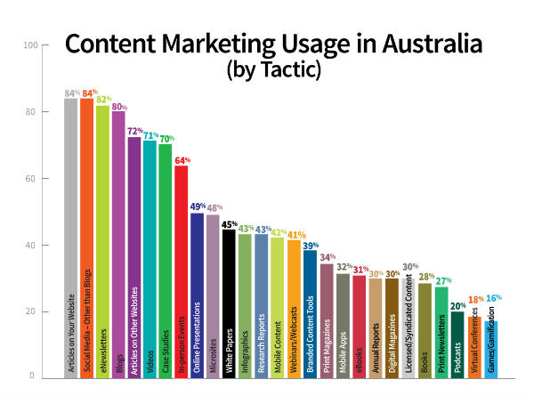 Advertising and Marketing media studies australia